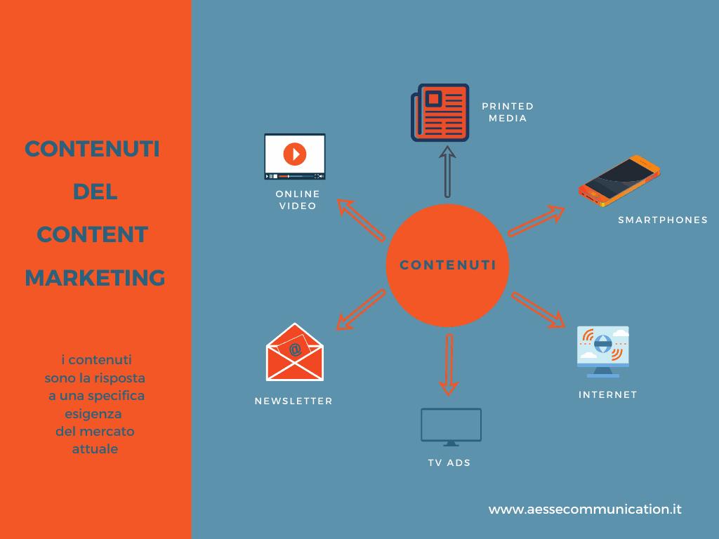 contenuti del content marketing