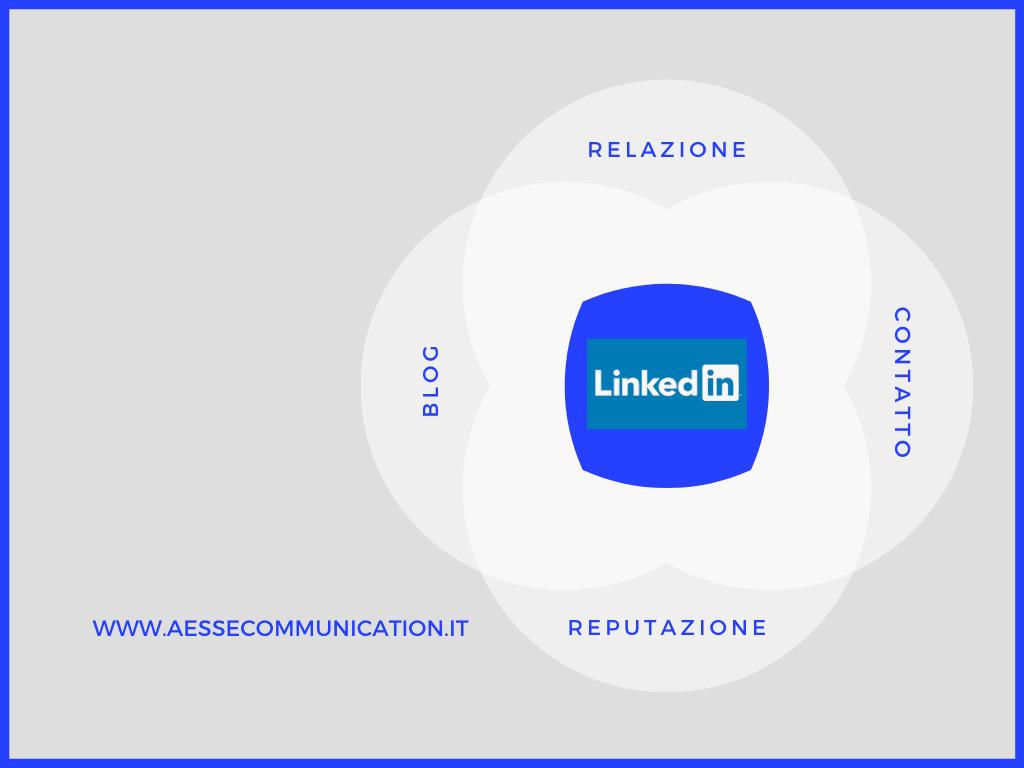 LinkedIn il social dei professionisti