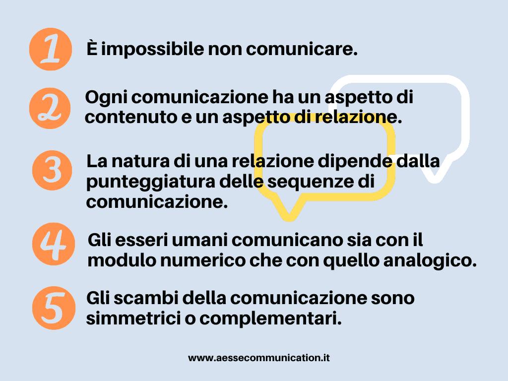 Comunicazione Assiomi