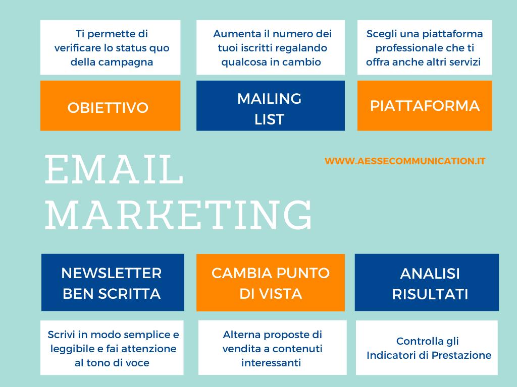 Email Marketing elementi chiave