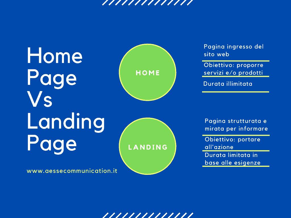 Gli elementi di una Landing page efficace