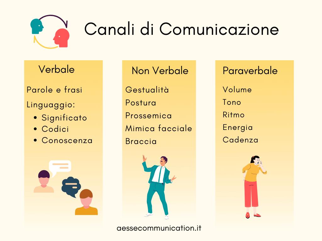 Comunicazione Verbale, Non Verbale e Paraverbale